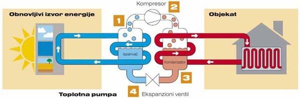 Princip rada toplotne pumpe