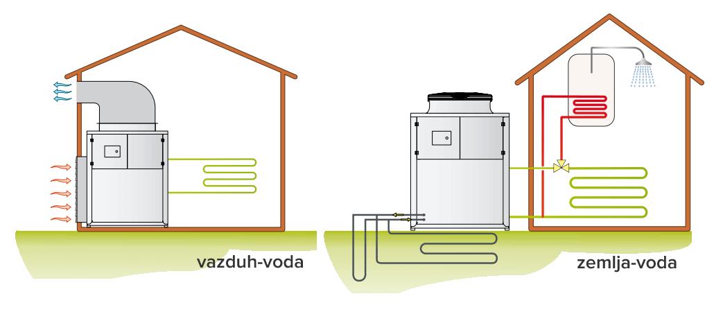 vrste toplotnih pumpi